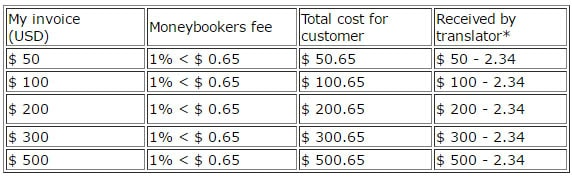 Moneybookers-costs-(USD)